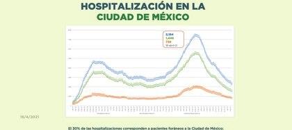 (Gráfica: captura de pantalla informe covid CDMX)