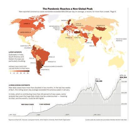 El número global de infecciones se ha disparado desde principios de marzo, duplicándose con creces en dos meses. Hace más de una semana que la tasa media diaria se mantiene por encima de los 800.000 contagios. En marrón oscuro los países con medias más altas de contagio por cada 100.000 habitantes