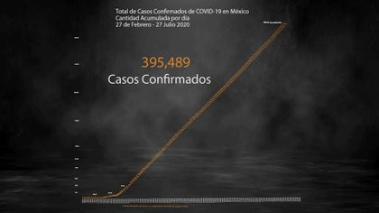 La epidemia de coronavirus en México continúa registrando nuevas defunciones y contagios positivos (Foto: Steve Allen)