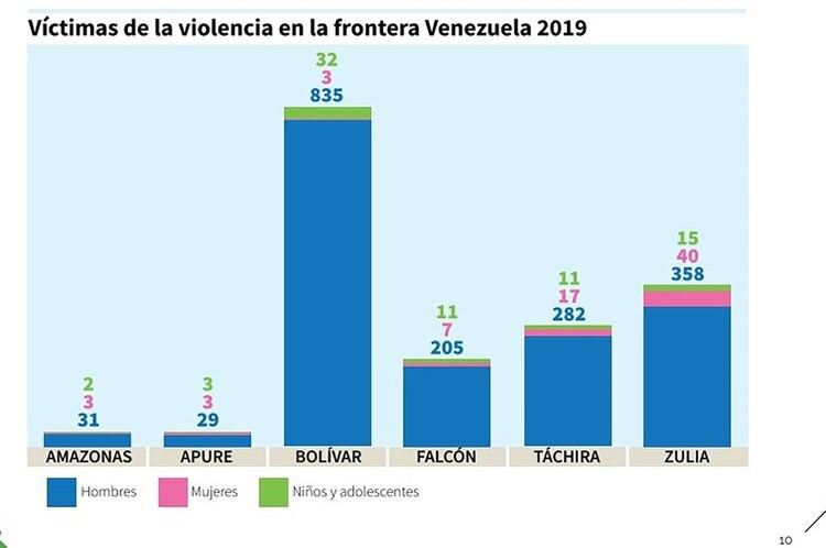 Víctimas de la violencia en la frontera