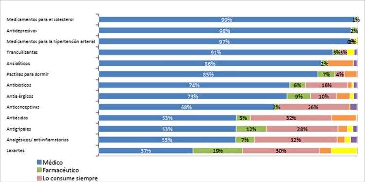 Población de 16 y más años que consumió cada tipo de medicamento en el último año. Total Nacional. Fuente: UADE – VOICES!