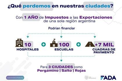 El impacto en la economía de las ciudades (Fundación Fada)
