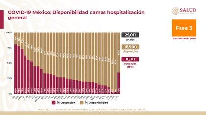 En cuanto a la hospitalización general a nivel nacional, Alomía detalló que hay un total de 29,011 camas: 18,900 disponibles y 10,111 (35%) ocupadas. Chihuahua es la entidad federativa con la mayor ocupación, con 80 por ciento (Foto: SSa)