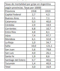 """La """"gripe española"""" llegó a Buenos Aires en la primavera de 1918, pero sus consecuencias más devastadoras fueron al invierno siguiente en las provincias del norte"""