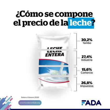 Un estudio de FADA mostró que la carga impositiva en un litro de leche pasó del 13% al 26% el 1° de enero pasado, cuando caducó la exención de IVA a productos de la canasta básica