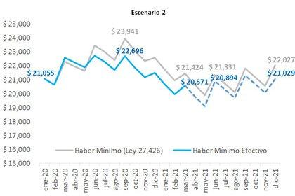 La evolución del poder adquisitivo del mínimo en un escenario de más alta inflación