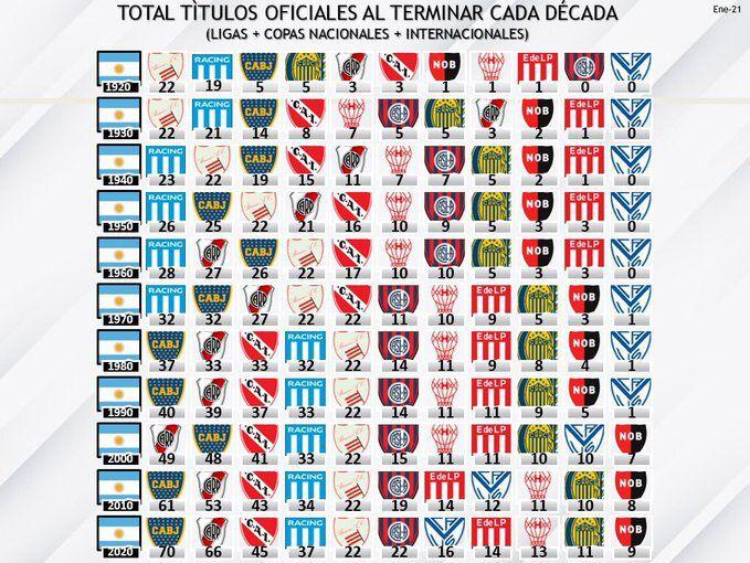 Títulos Totales del fútbol argentino al término de cada década
