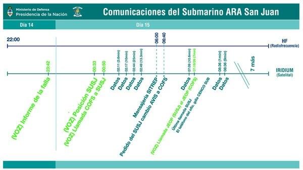 Submarino ARA SAN JUAN - Debate - Página 9 Linea-de-tiempo-explicativa-llamadas-ARA-San-Juan-1920