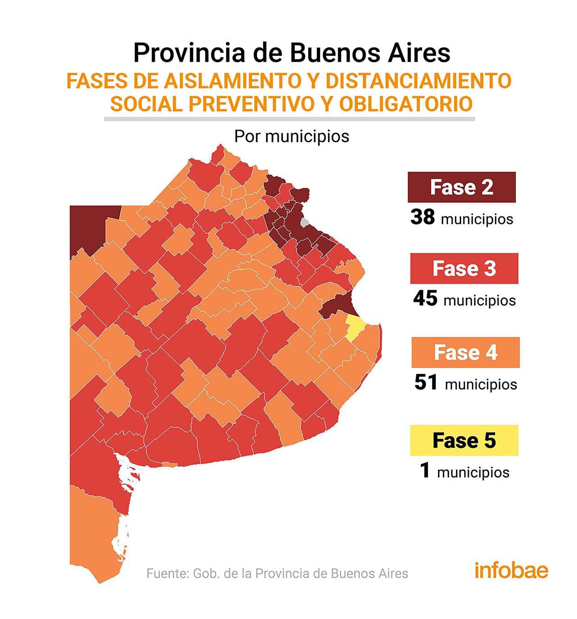 Sistema de fases en los municipios en la provincia de Buenos Aires