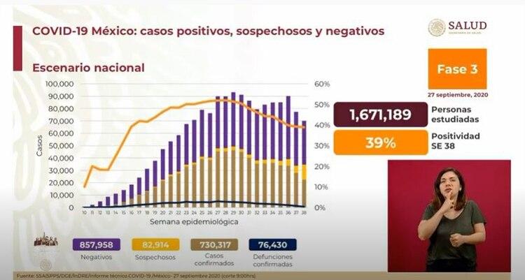 El avance del COVID-19en México al 27 septiembre (Foto: Captura de pantalla / Gobierno de México)