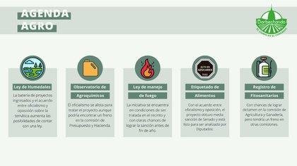 Los proyectos del Agro en el Congreso (Fundación Barbechando)