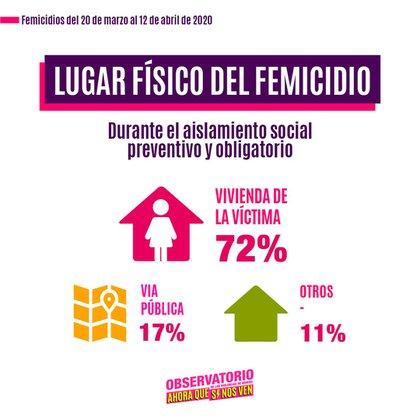 Las mujeres fueron asesinadas en sus casas durante el aislamiento social, preventivo y obligatorio.
