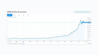 Las acciones de Amazon