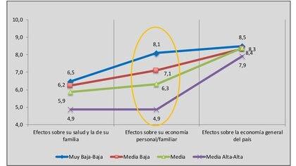 Las preocupaciones sobre los efectos del Covid-19 en los argentinos, según los diferentes estratos sociales