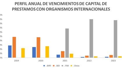 La Argentina enfrenta en los próximos años un abultado stock de vencimientos de la deuda que deberá renegociar, tanto con los acreedores privados como con los organismos multilaterales; en particular, con el FMI