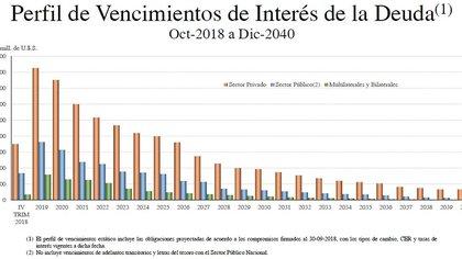 Fuente: Secretaría de Finanzas.
