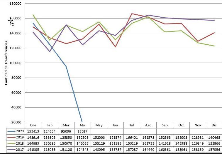 La línea azul muestra el colapso del mercado de venta de usados
