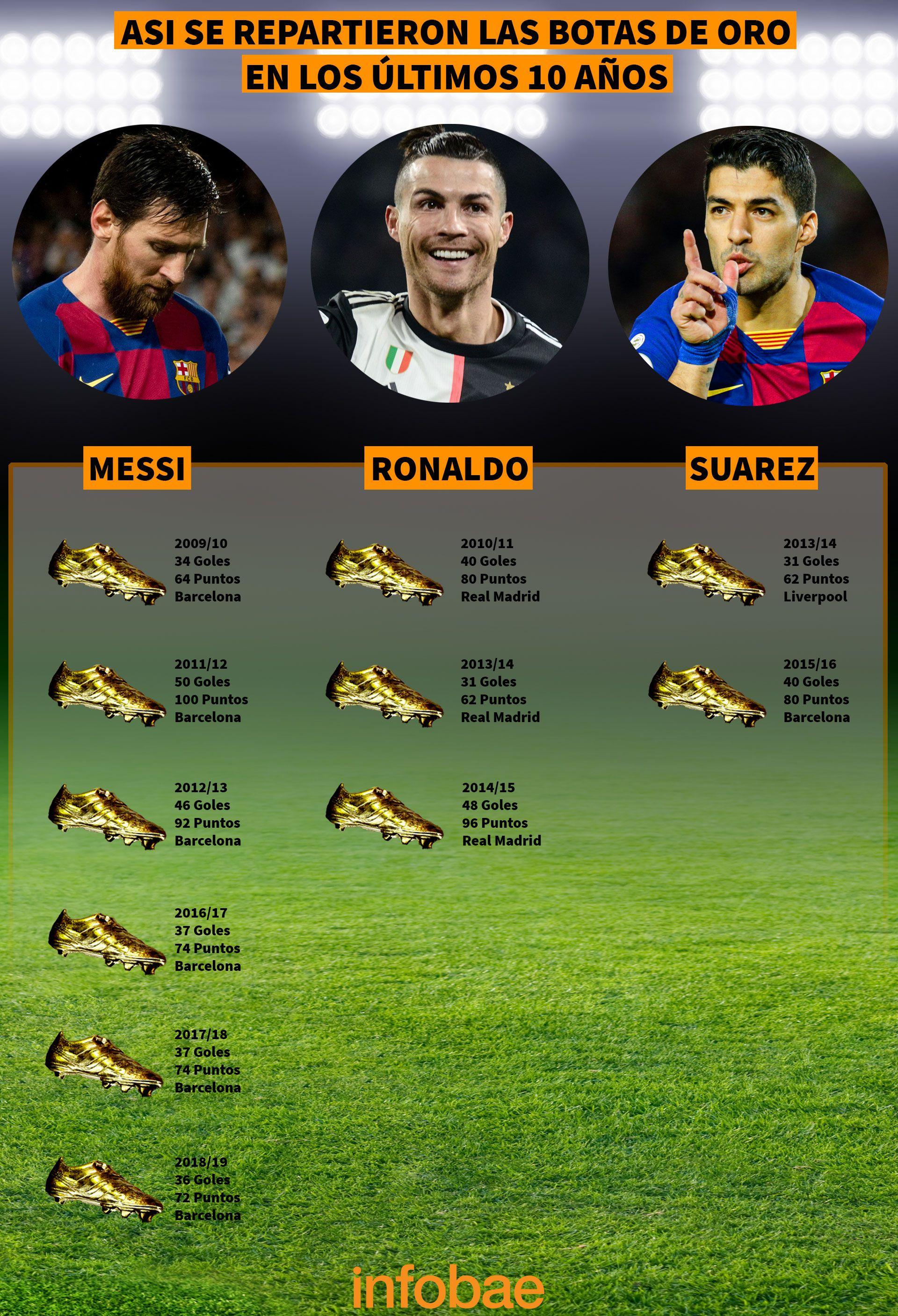 Botas de oro Messi Ronaldo Suarez