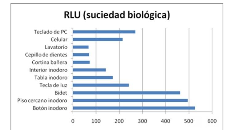 El estudio de la UADE respecto a las bacterias halladas en diferentes objetos (UADE)