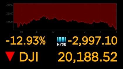 Las bolsas mundiales se desplomaron este lunes y el petróleo alcanzó sus mínimos en cuatro años, en un contexto de pánico generalizado por el avance del coronavirus y a pesar de medidas de gobiernos y bancos centrales que no logran calmar a los inversores.