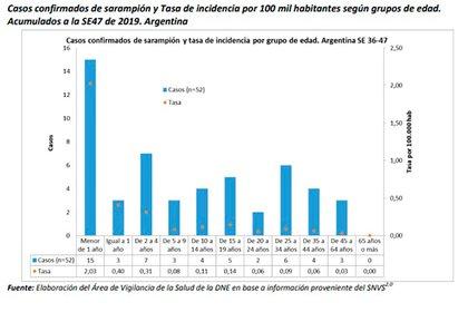 Casos confirmados por franja etaria - Fuente: Boletín Epidemiológico del Ministerio de Salud
