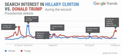 Google Trends permite analizar las búsquedas de las personas en Internet (Google)