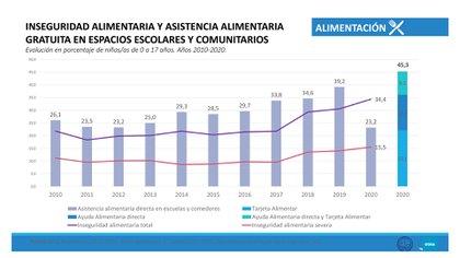 Avance, Apartado derecho a la alimentación y subsistencia, del Observatorio de la Deuda Social Argentina, Universidad Católica Argentina