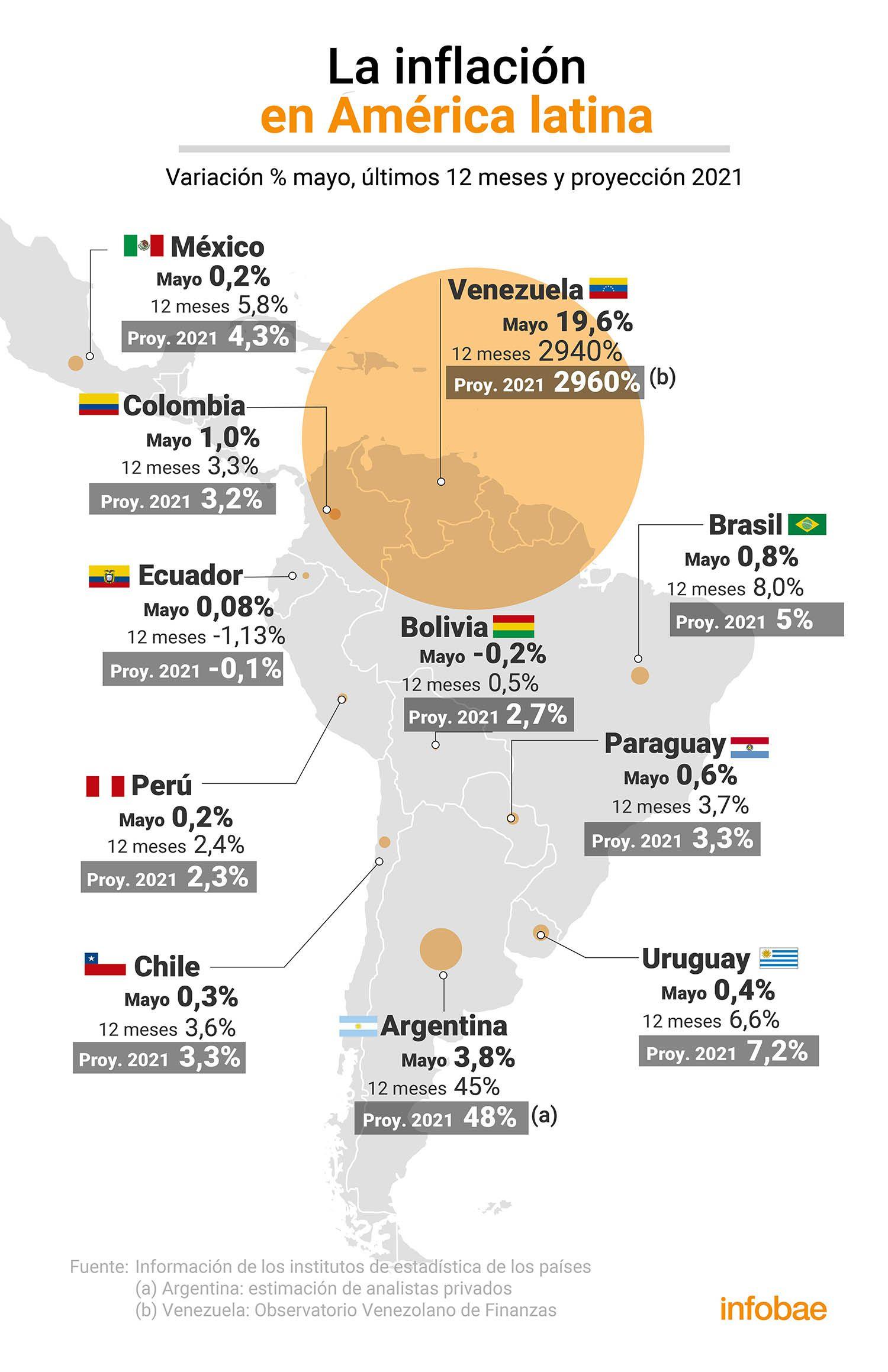 inflación en mayo en América latina