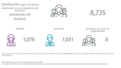 Gráfico que describe el número total de desaparecidos y su subdivisión por género (Foto: sisovid.jalisco.gob)