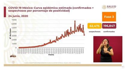 De acuerdo a las autoridades, la curva de la epidemia ha ido aplanándose  (Foto: SSA)