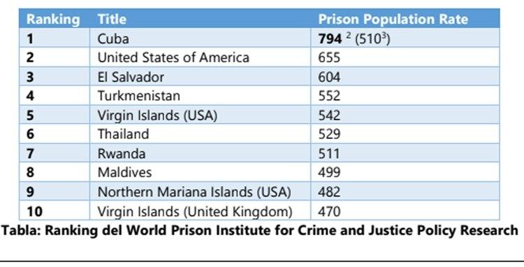 Como quedaría el ránking de presos per cápita si el instituto usara las cifras provistas por el reporte. Fuente: Cuban Prisoners Defenders