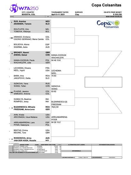 Fixture en la categoría dobles femeninas del WTA 250 de Bogotá 2021 / (wtatennis.com).