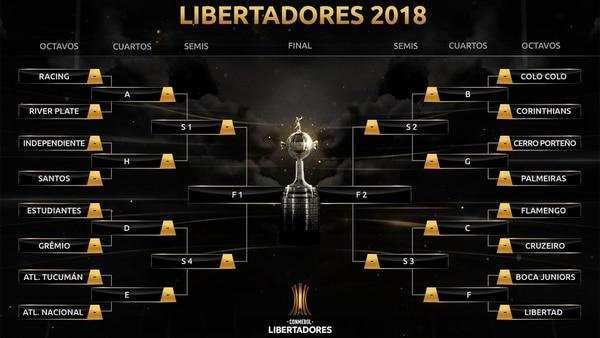La llave de la Copa Libertadores 2018. El martes comenzará la fase de eliminación directa con Estudiantes – Gremio