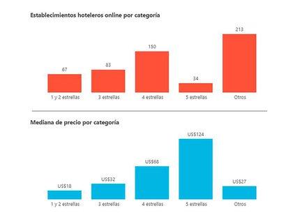 La cantidad y tarifas medias de los establecimientos hoteleros porteños, según el Ente de Turismo de la Ciudad