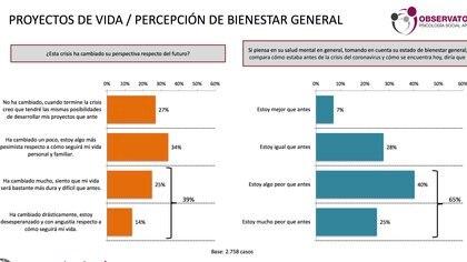 """El 65% de la gente señala """"estar algo peor"""" (40%) o """"mucho peor"""" (25%) que antes de la crisis de COVID-19"""