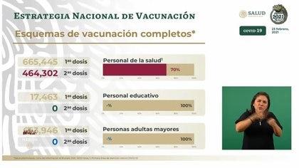 Esquema de vacunación en México (Foto: SSA)