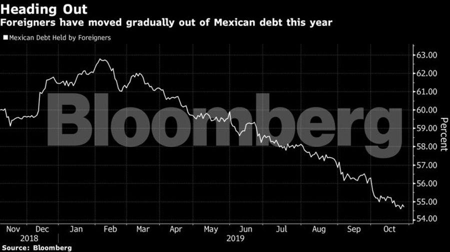 El peso ha subido 2,8% este año, entre las monedas de mercados emergentes con mejor desempeño, y los rendimientos promedio de los bonos en el extranjero han caído un punto porcentual completo (Foto: Bloomberg)