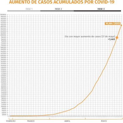 Aumento de casos acumulados por COVID-19   Gráfica: Jovani Pérez