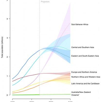 El gráfico muestra cómo evolucionará la población en miles de millones de personas en las distintas regiones del mundo. De acá a 2100 sólo crece en el África Subsahariana y en el Norte de África y Asia Occidental, pero decrece o se mantiene estable en el resto de las regiones (Fuente: División de Población de la ONU. Perspectivas de la Población Mundial 2019)