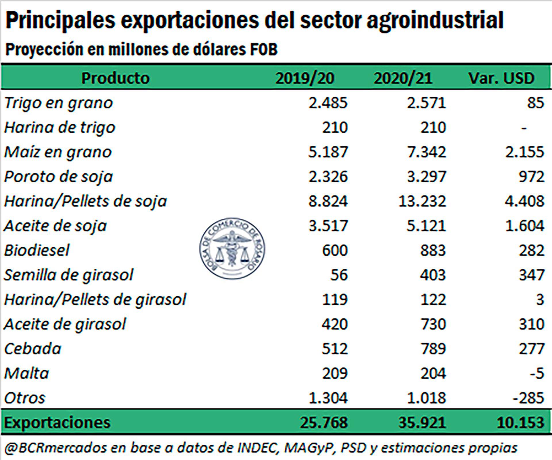precios-exportaciones