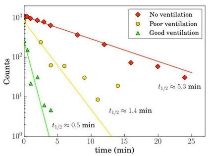 Cuadro que explica los riesgos de los aerosoles que expectoramos de acuerdo a la calidad de ventilación del ambiente en el que nos encontramos
