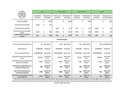 Análisis de las diferentes cadenas (Bolsa de Comercio de Rosario)