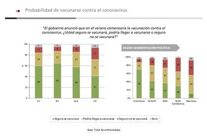 La probabilidad de vacunarse contra el COVID-19, descendió 17 puntos con respecto a agosto: 41% versus 58%, respectivamente.