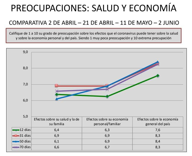 Entre las dos preocupaciones por lo económico, prima la preocupación por la economía del país que alcanza un promedio de 8,3, contra el 6,7 de preocupación por la economía personal/familiar