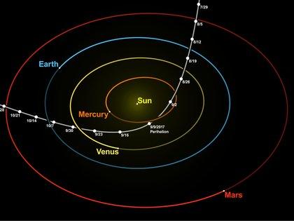 Así fue la extraña trayectoria de Oumuamua en el sistema solar: en blanco, atraviesa la de Marte, en rojo, la de la Tierra, en azul,y las de Venus y Mercurio. (Nagual Design/Tomruen)