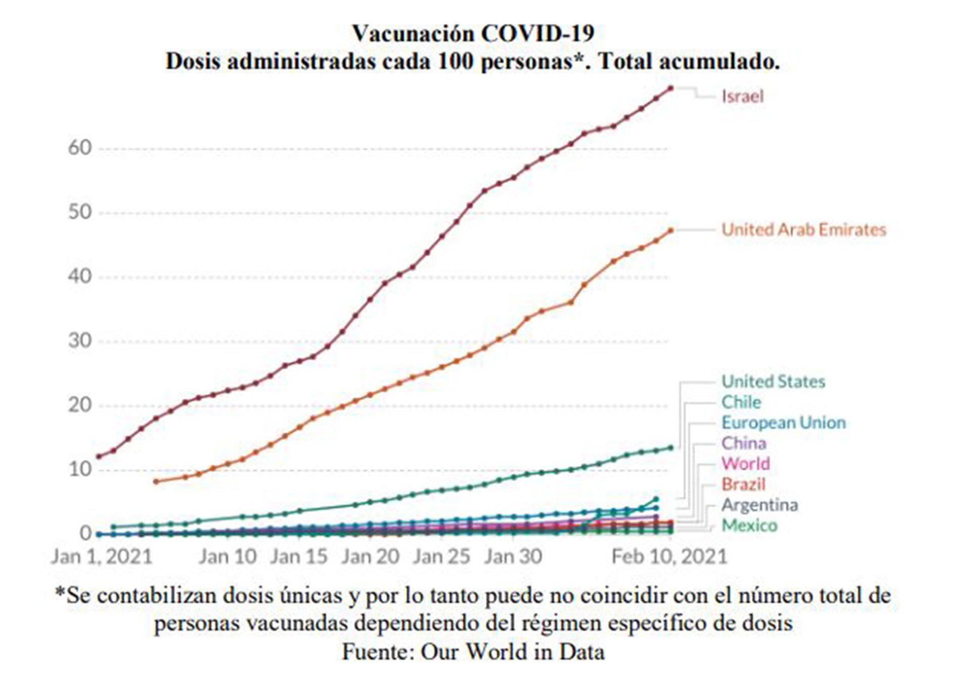 Pandemia PBI Empleo Salario Expo Impo Dólar Vacunas