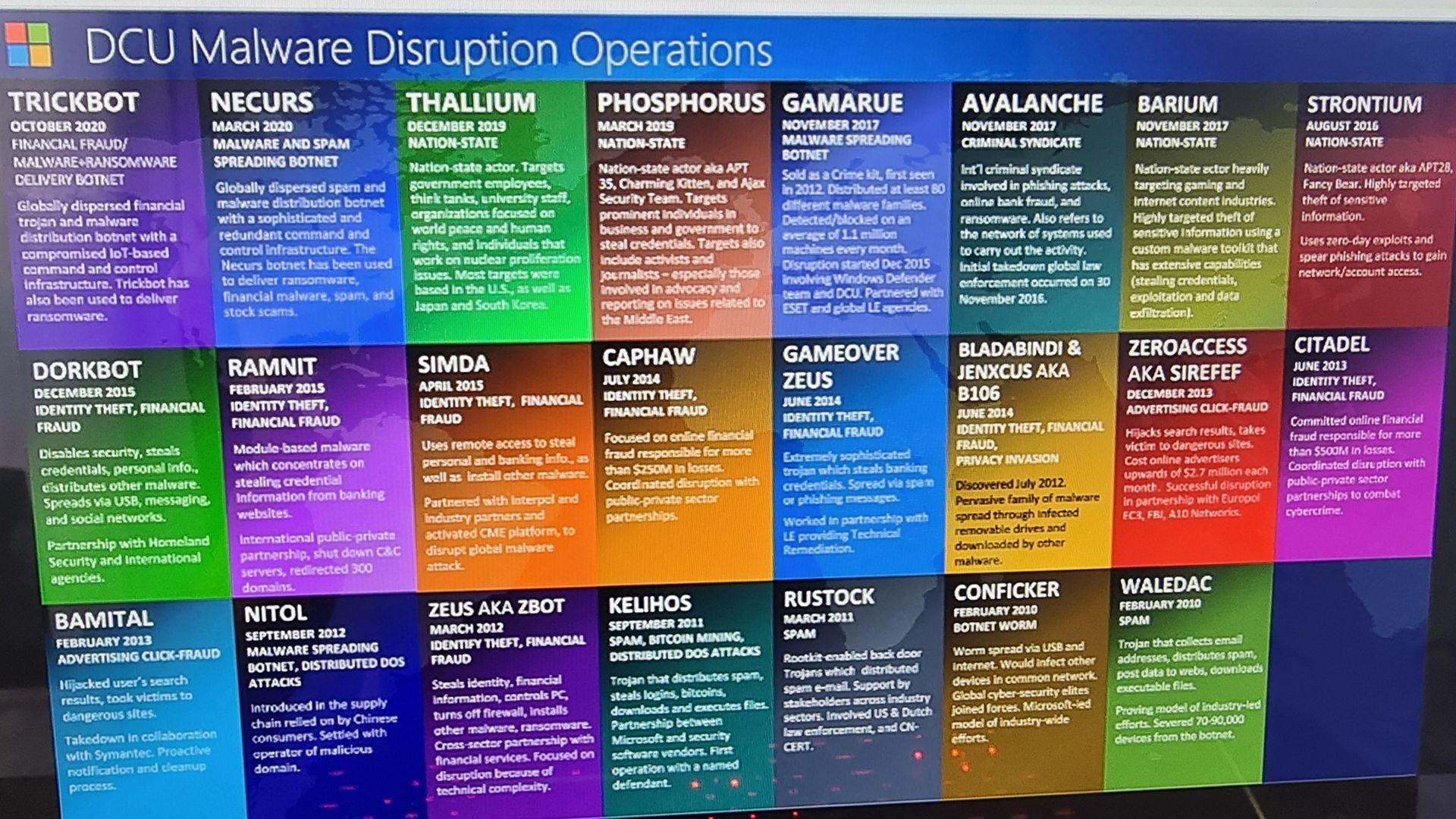 Unidad de Ciberdelito Microsoft