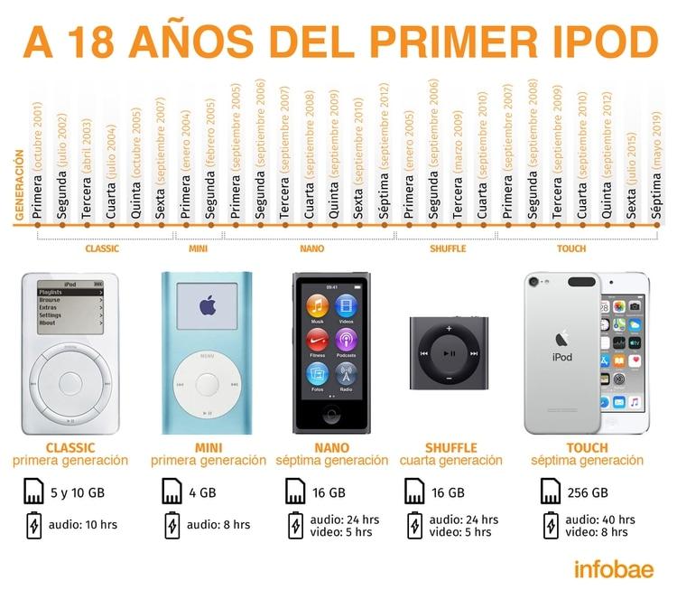 A lo largo de su historia ha tenido muchos cambios y versiones innovadoras en cuanto al diseño de los gadgets. (Gráfico: Jovani Pérez Silva/Infobae México)