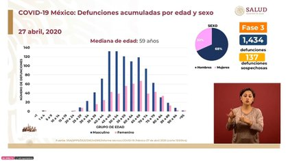 Las defunciones acumuladas en México señalan que el promedio de edad es de 59 años y que han muerto un mayor número de hombres, con un porcentaje de 68% para este sexo y 32% para el opuesto (Foto: SSa)