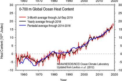 Contenido calorífico del océano a nivel global. (NOAA/The Conversation)
